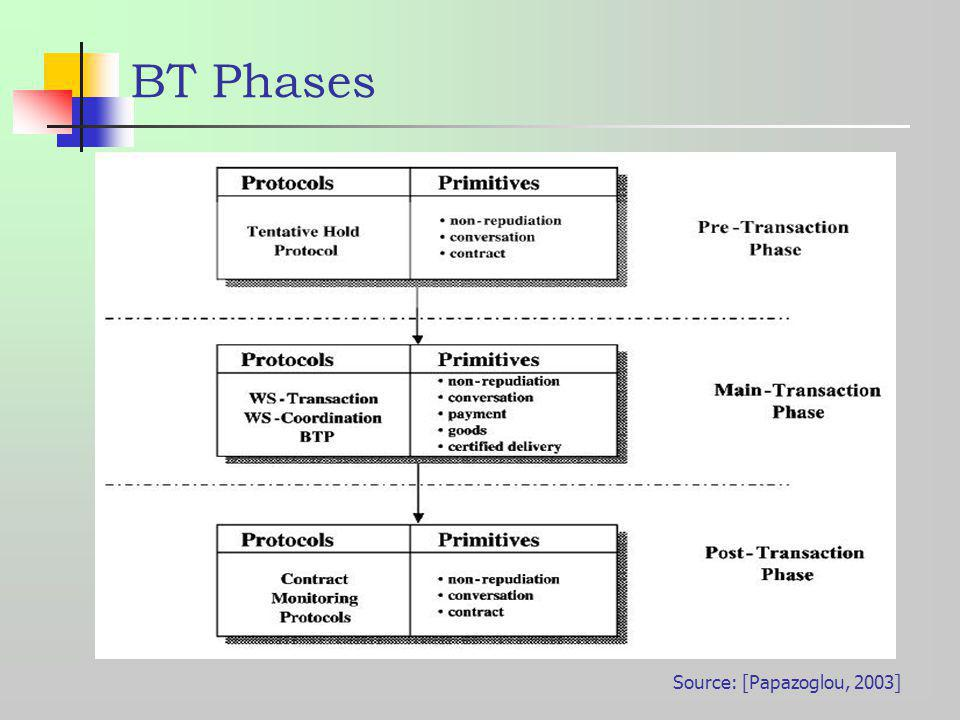 BT Phases Source: [Papazoglou, 2003]